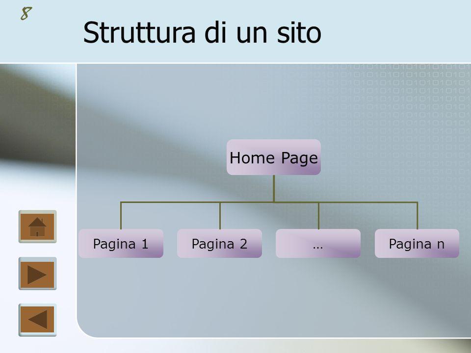 Struttura di un sito Home Page Pagina 1 Pagina 2 … Pagina n
