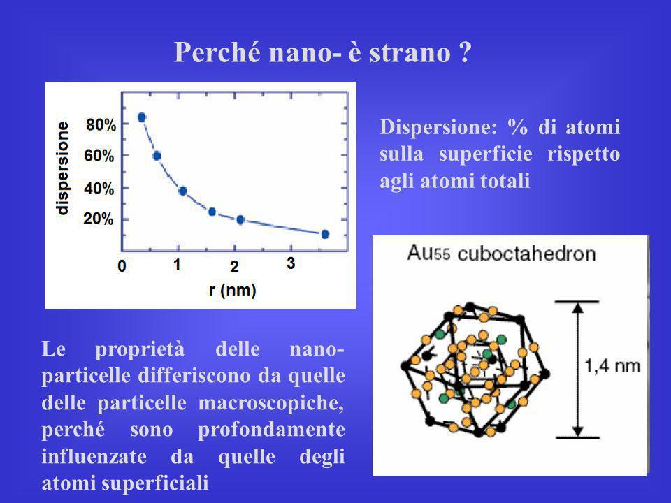 Perché nano- è strano Dispersione: % di atomi sulla superficie rispetto agli atomi totali.