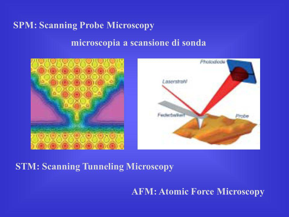 SPM: Scanning Probe Microscopy
