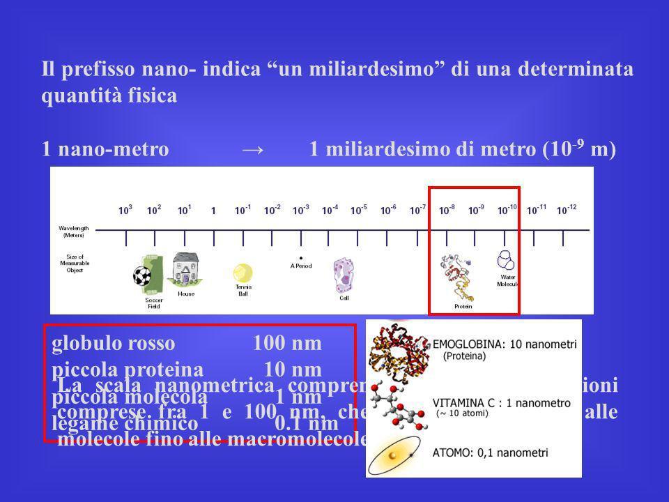 Il prefisso nano- indica un miliardesimo di una determinata quantità fisica