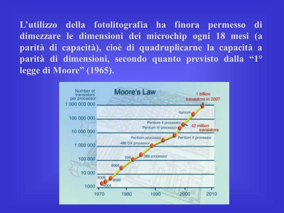 L'utilizzo della fotolitografia ha finora permesso di dimezzare le dimensioni dei microchip ogni 18 mesi (a parità di capacità), cioè di quadruplicarne la capacità a parità di dimensioni, secondo quanto previsto dalla 1° legge di Moore (1965).