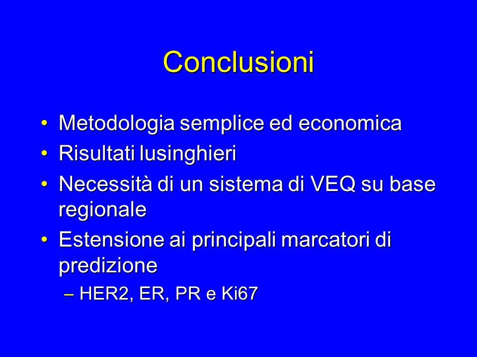 Conclusioni Metodologia semplice ed economica Risultati lusinghieri