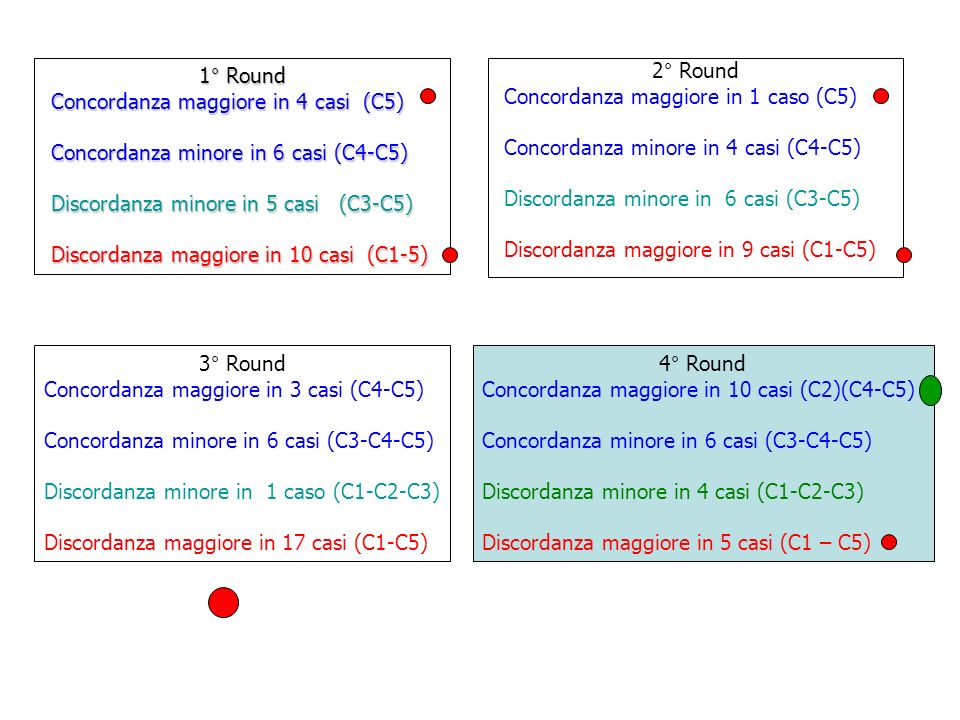 1° RoundConcordanza maggiore in 4 casi (C5) Concordanza minore in 6 casi (C4-C5) Discordanza minore in 5 casi (C3-C5)