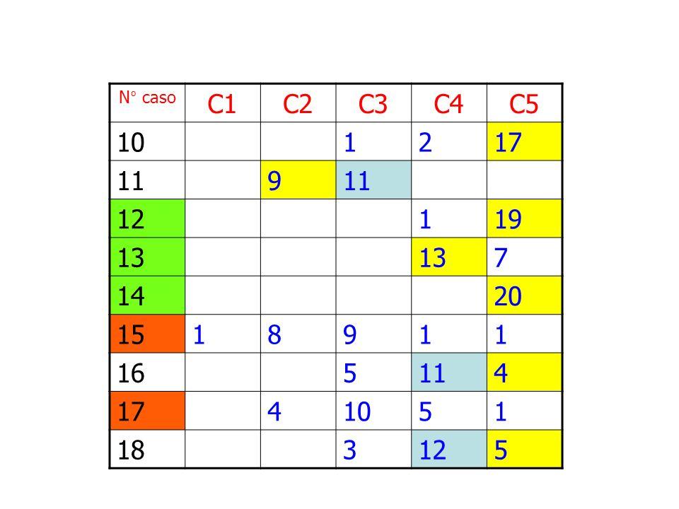 N° caso C1 C2 C3 C4 C5 10 1 2 17 11 9 12 19 13 7 14 20 15 8 16 5 4 18 3