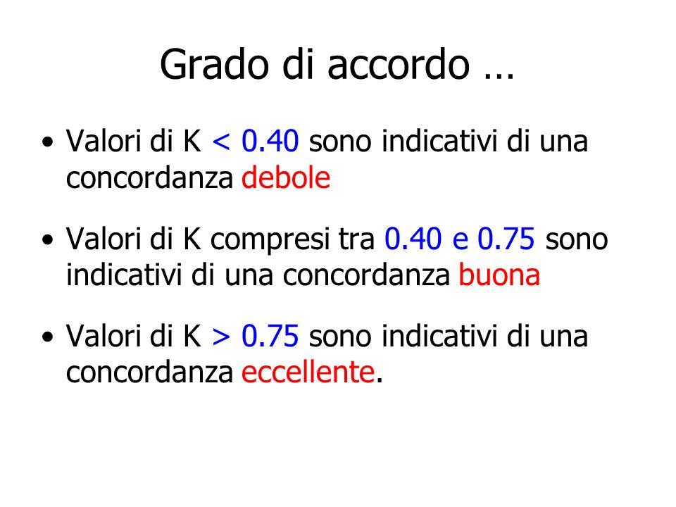 Grado di accordo … Valori di K < 0.40 sono indicativi di una concordanza debole.
