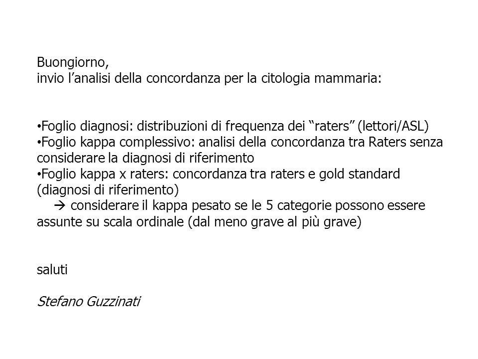 Buongiorno, invio l'analisi della concordanza per la citologia mammaria: Foglio diagnosi: distribuzioni di frequenza dei raters (lettori/ASL)