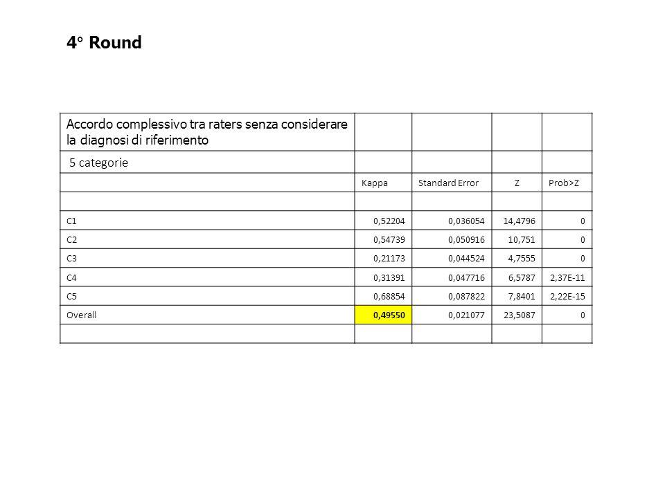 4° Round Accordo complessivo tra raters senza considerare la diagnosi di riferimento. 5 categorie.