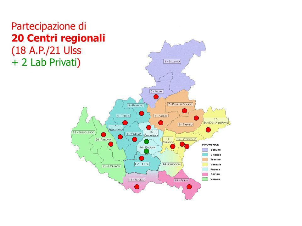 Partecipazione di 20 Centri regionali (18 A.P./21 Ulss + 2 Lab Privati)