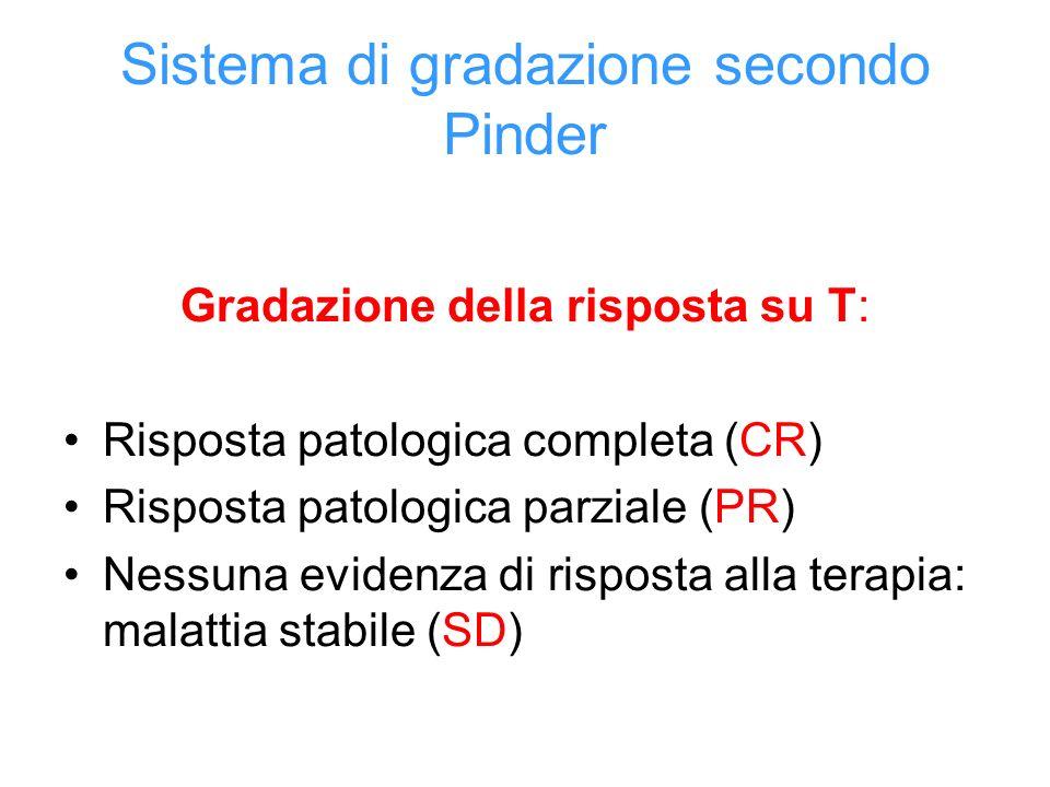 Sistema di gradazione secondo Pinder