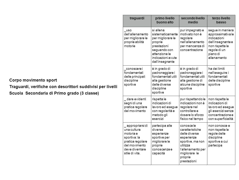 Traguardi, verifiche con descrittori suddivisi per livelli