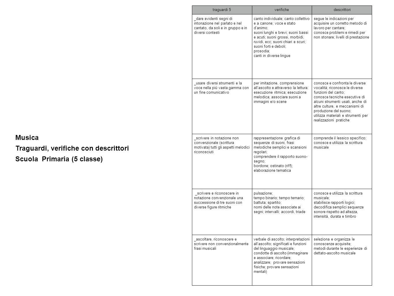 Traguardi, verifiche con descrittori Scuola Primaria (5 classe)