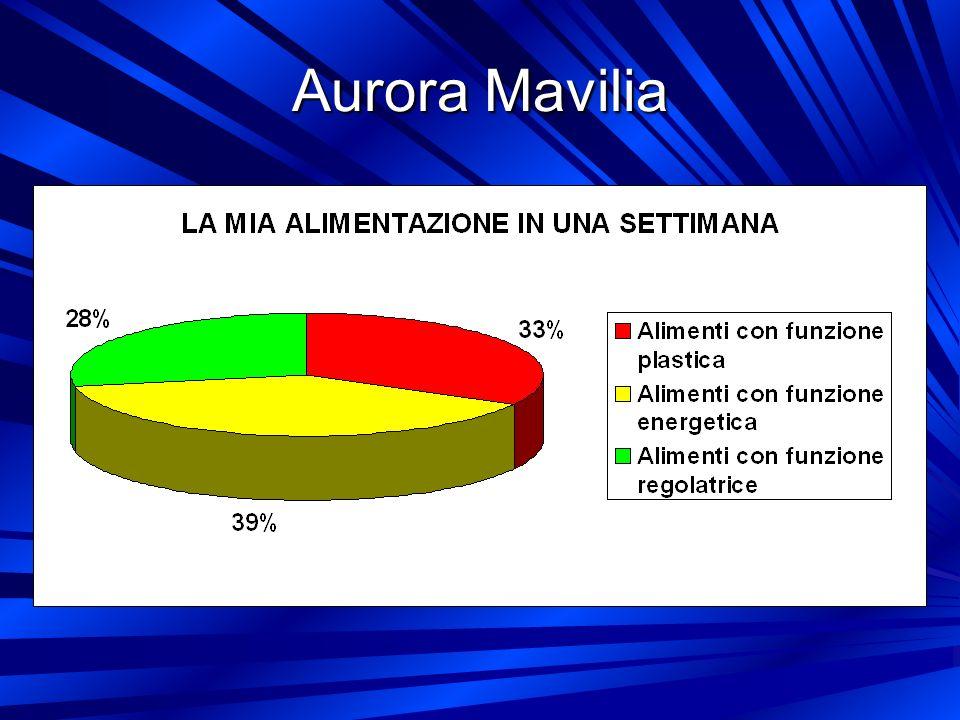 Aurora Mavilia