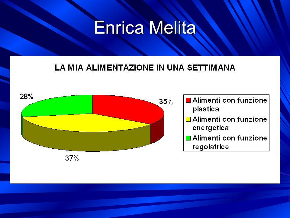Enrica Melita