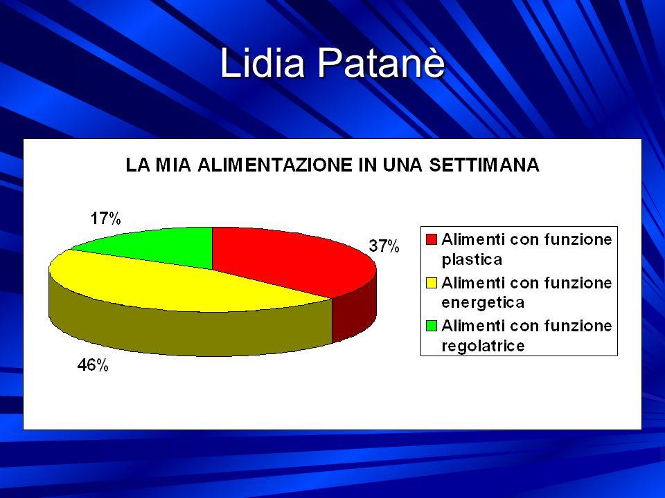 Lidia Patanè
