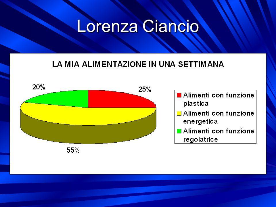 Lorenza Ciancio