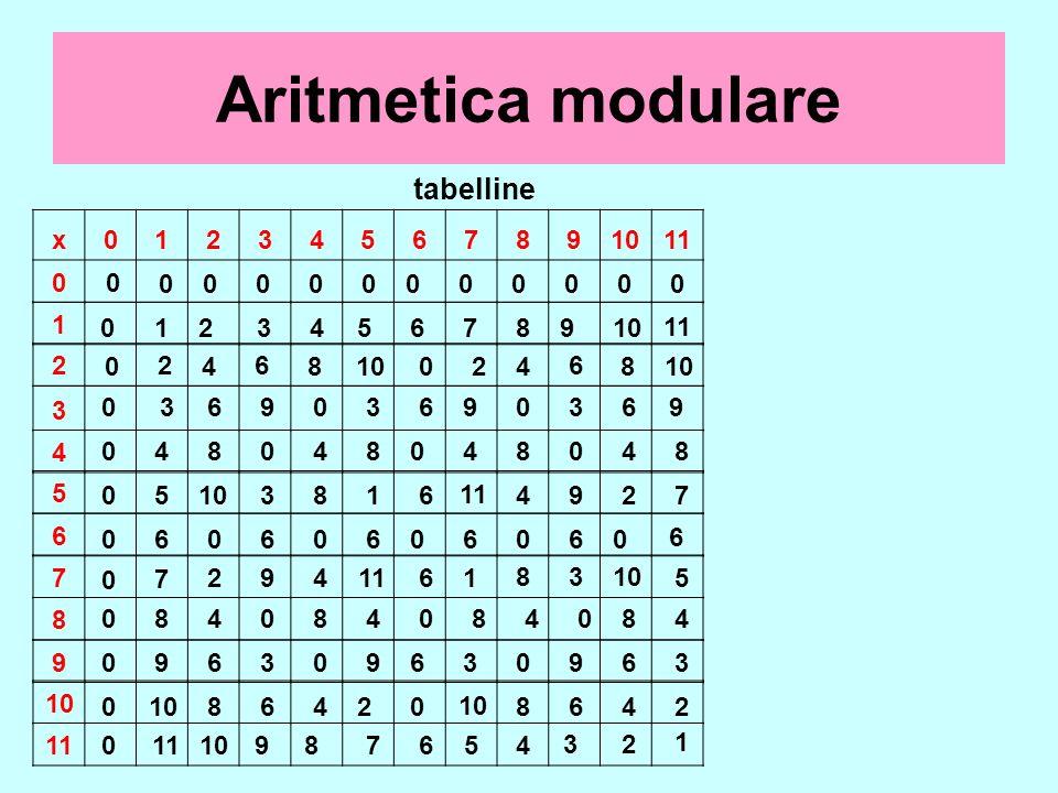 Aritmetica modulare tabelline x 1 2 3 4 5 6 7 8 9 10 11 1 1 2 3 4 5 6