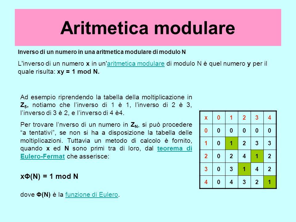 Aritmetica modulare xΦ(N) = 1 mod N