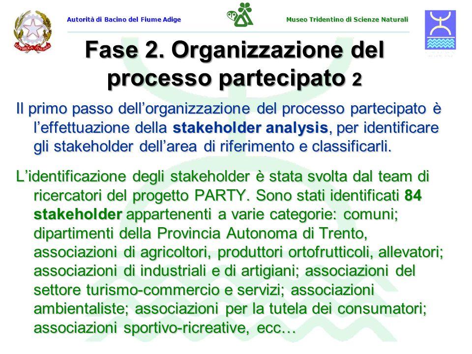 Fase 2. Organizzazione del processo partecipato 2