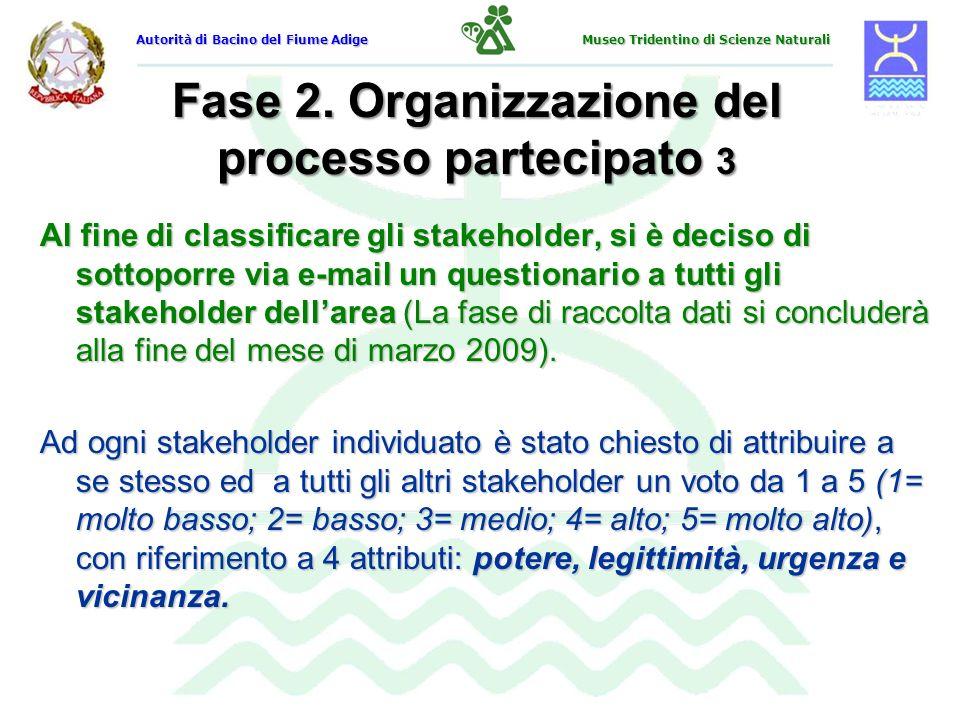 Fase 2. Organizzazione del processo partecipato 3