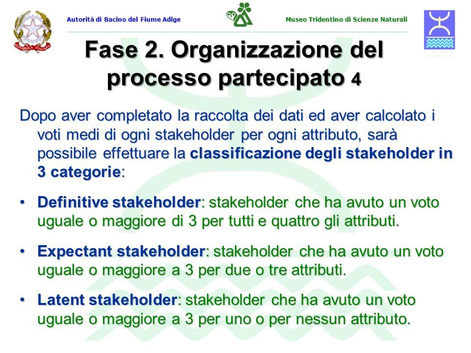 Fase 2. Organizzazione del processo partecipato 4