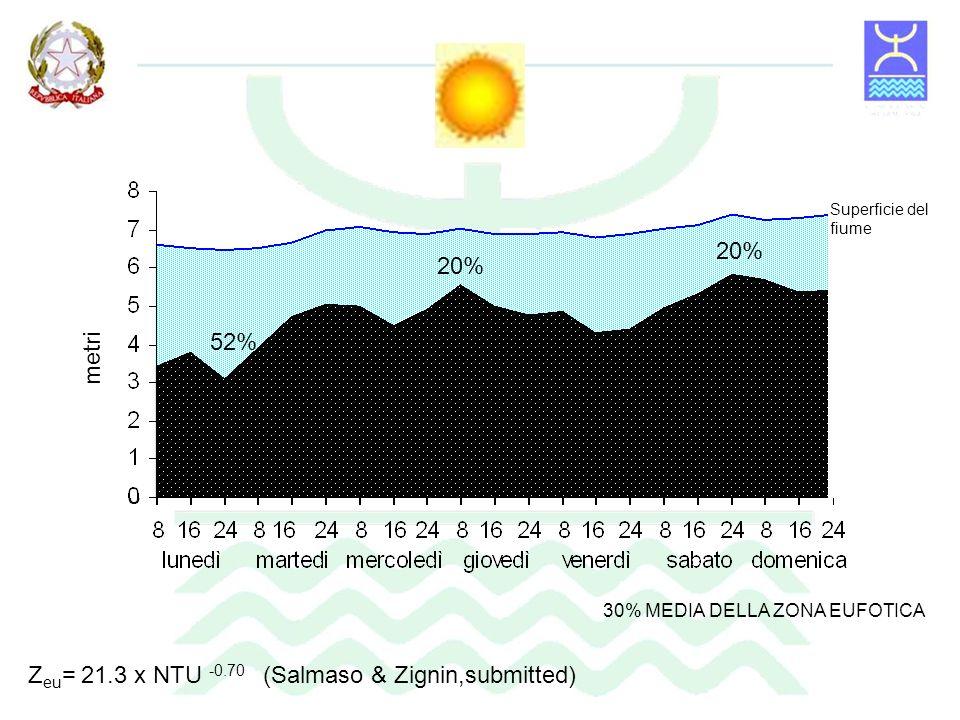 Zeu= 21.3 x NTU -0.70 (Salmaso & Zignin,submitted)