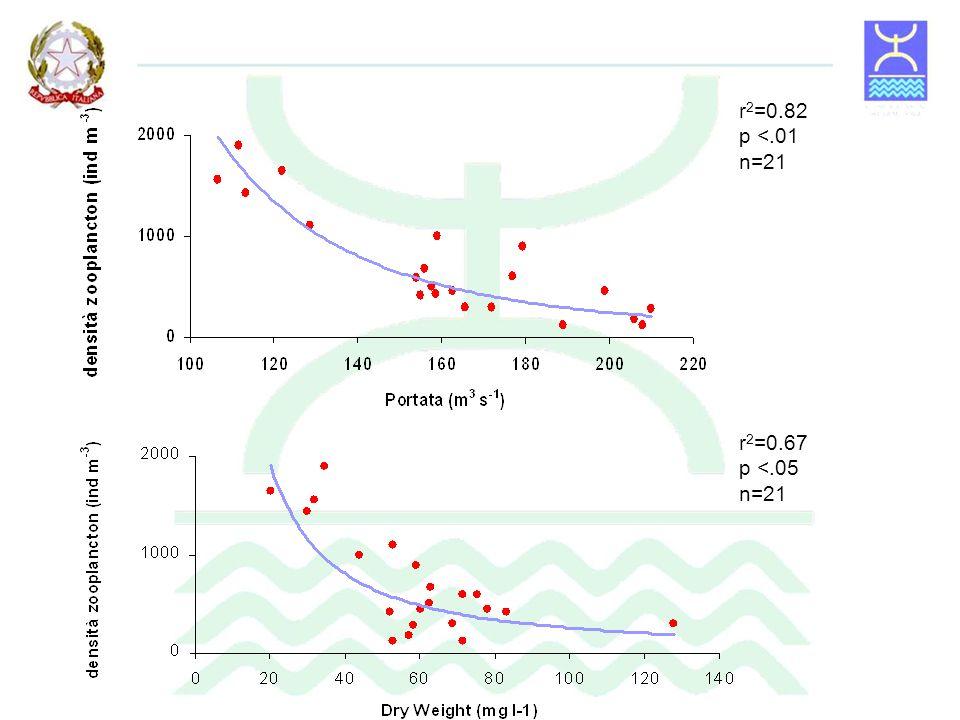 r2=0.82 p <.01 n=21 r2=0.67 p <.05 n=21