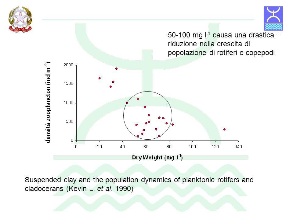 50-100 mg l-1 causa una drastica riduzione nella crescita di popolazione di rotiferi e copepodi