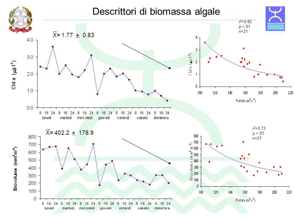 Descrittori di biomassa algale