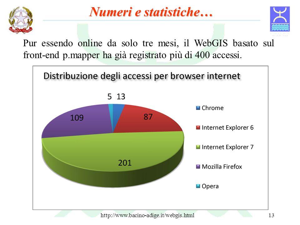 Numeri e statistiche… Pur essendo online da solo tre mesi, il WebGIS basato sul front-end p.mapper ha già registrato più di 400 accessi.