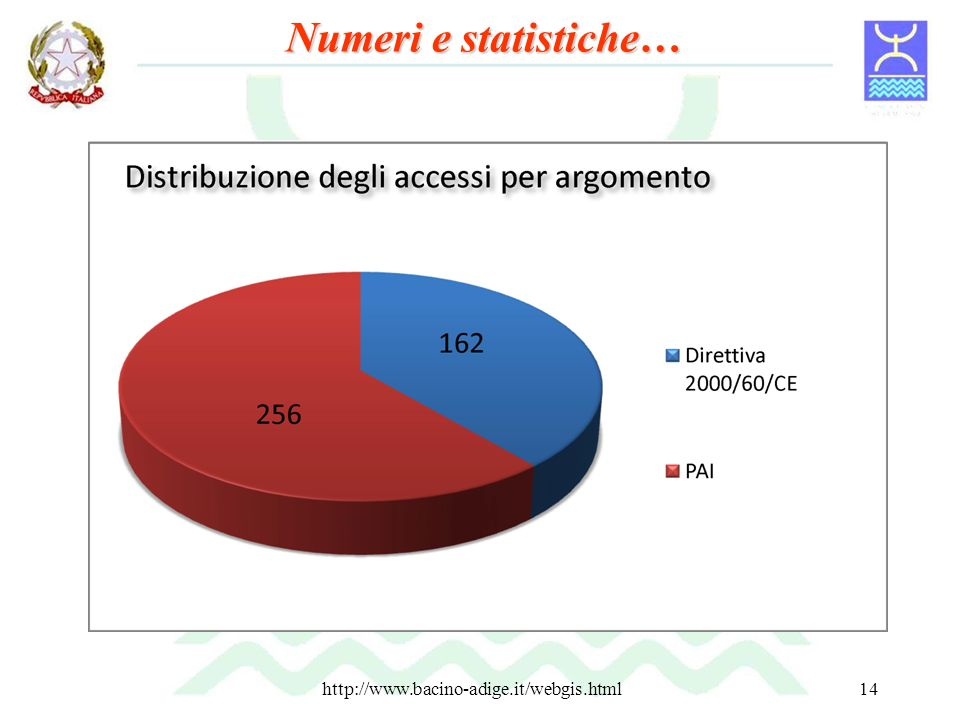 Numeri e statistiche… http://www.bacino-adige.it/webgis.html