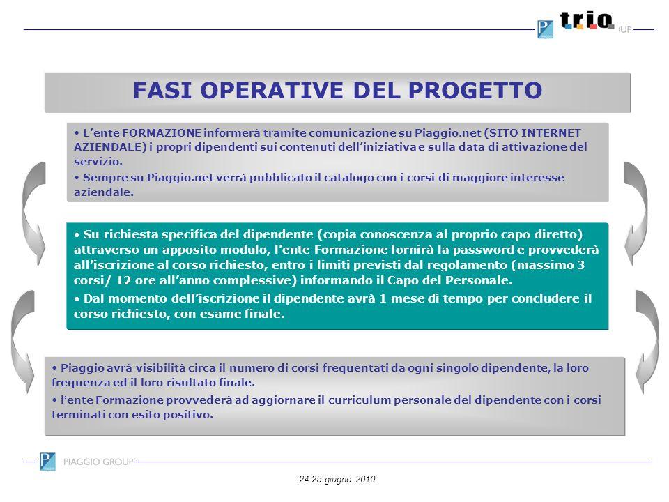 FASI OPERATIVE DEL PROGETTO