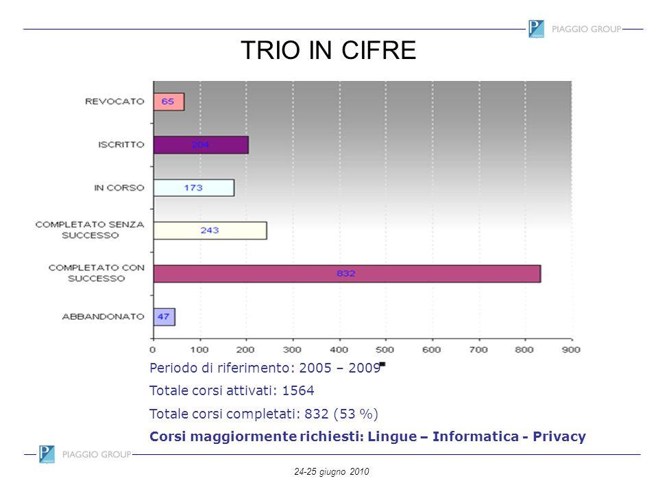 TRIO IN CIFRE Periodo di riferimento: 2005 – 2009
