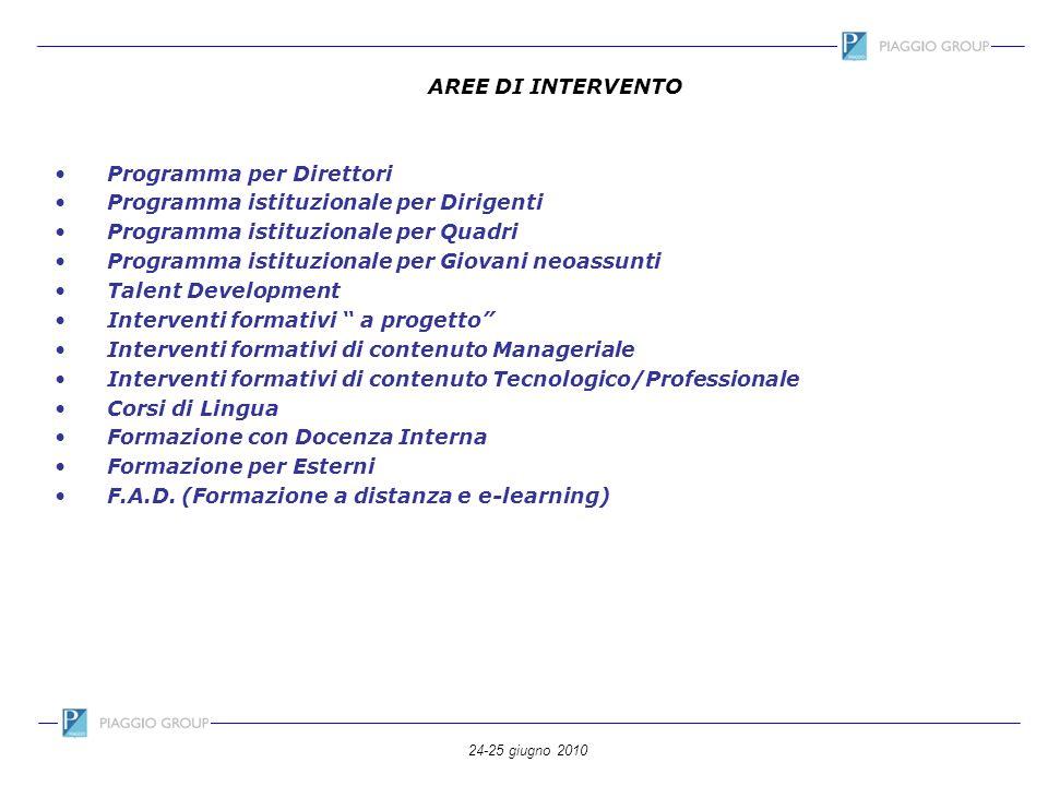 AREE DI INTERVENTO Programma per Direttori. Programma istituzionale per Dirigenti. Programma istituzionale per Quadri.