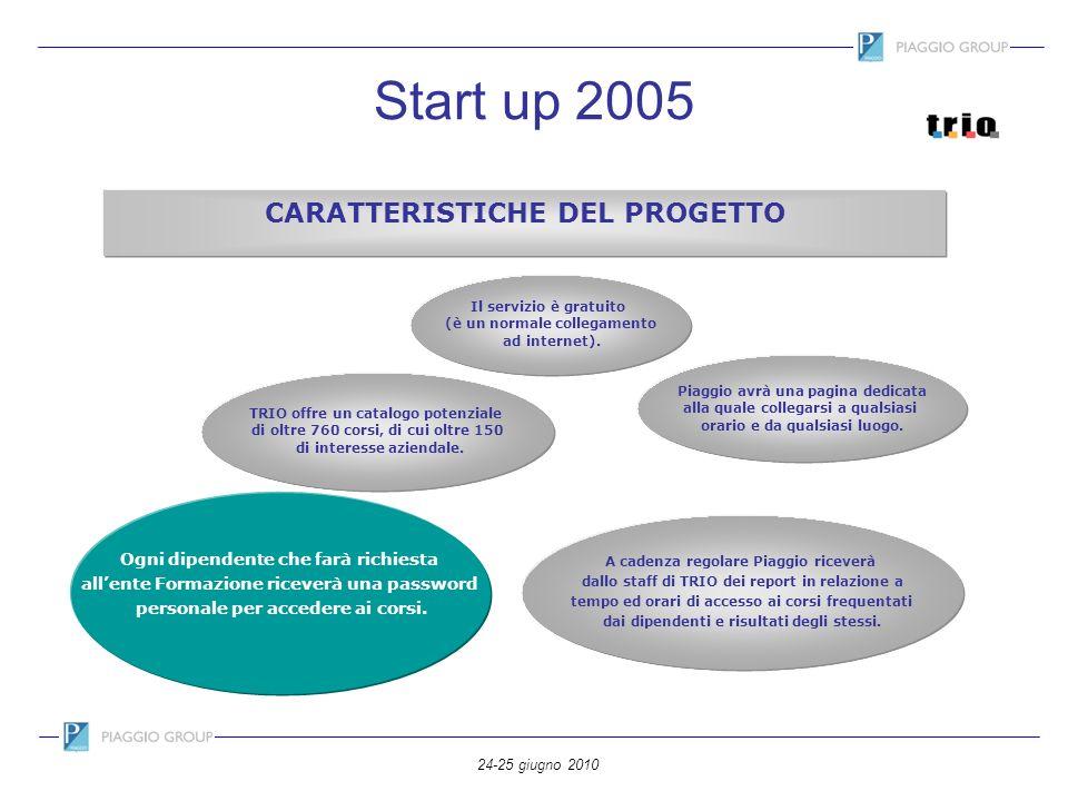 Start up 2005 CARATTERISTICHE DEL PROGETTO