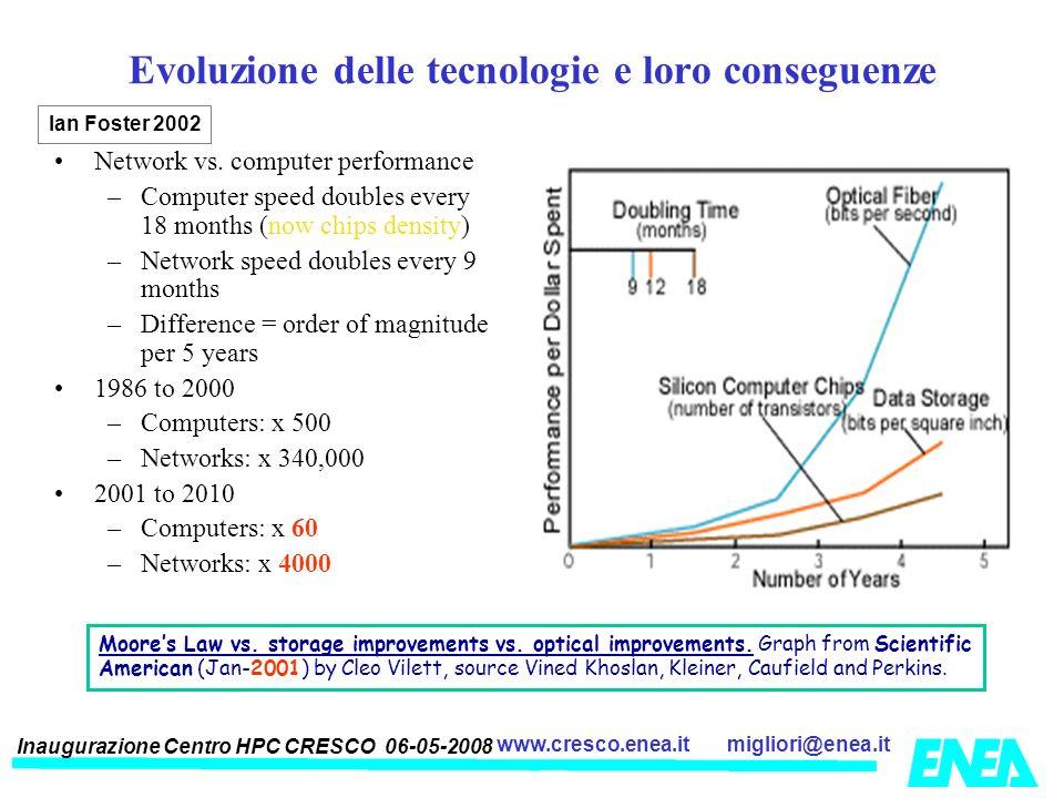 Evoluzione delle tecnologie e loro conseguenze