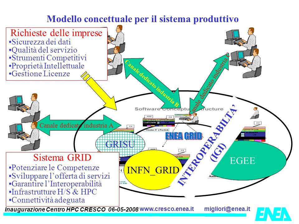Canale dedicato industria B INTEROPERABILTA' (IGI)