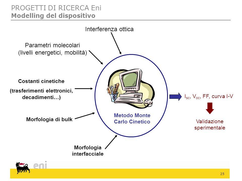 PROGETTI DI RICERCA Eni Modelling del dispositivo