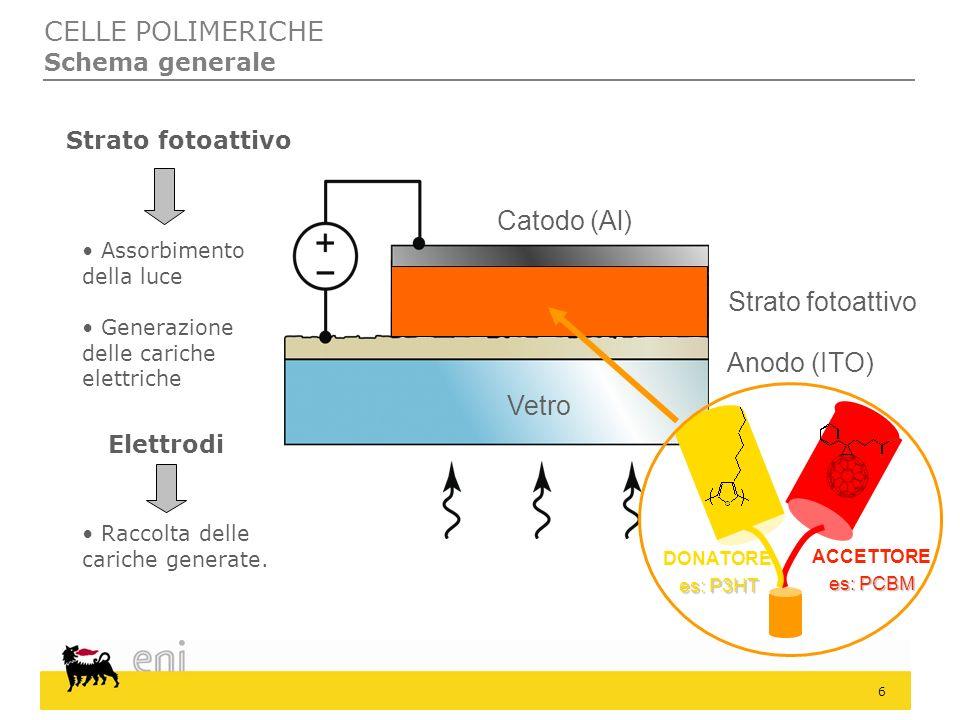CELLE POLIMERICHE Catodo (Al) Strato fotoattivo Anodo (ITO) Vetro