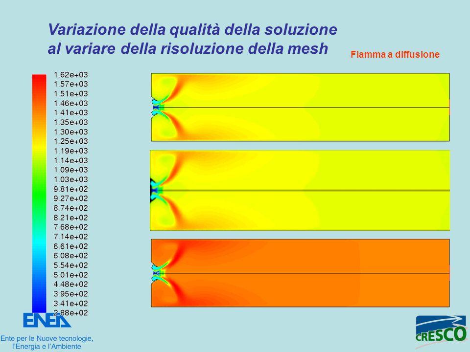 Variazione della qualità della soluzione al variare della risoluzione della mesh