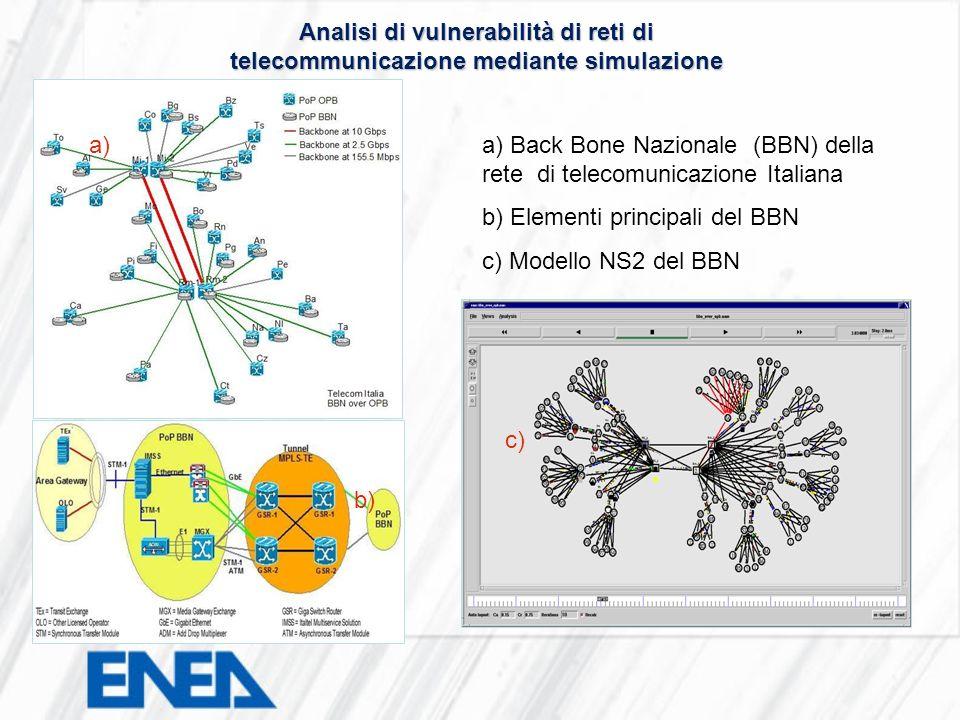 a) Back Bone Nazionale (BBN) della rete di telecomunicazione Italiana