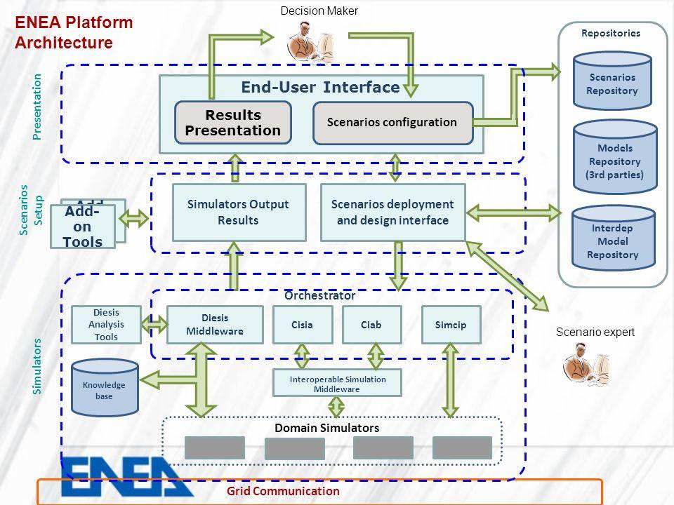 Presentation Scenarios Setup Simulators
