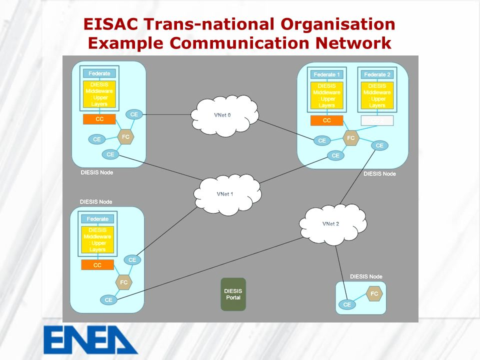 EISAC Trans-national Organisation Example Communication Network