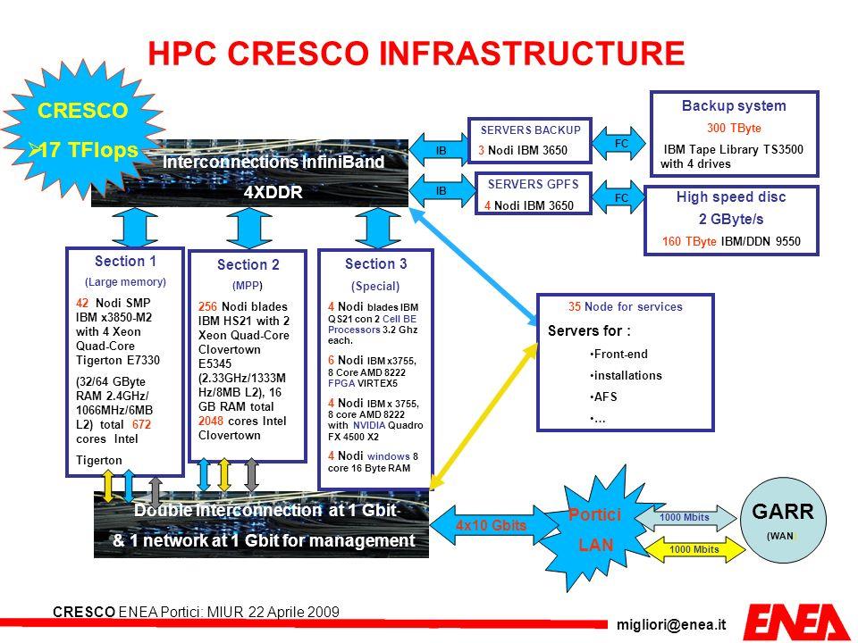 HPC CRESCO INFRASTRUCTURE