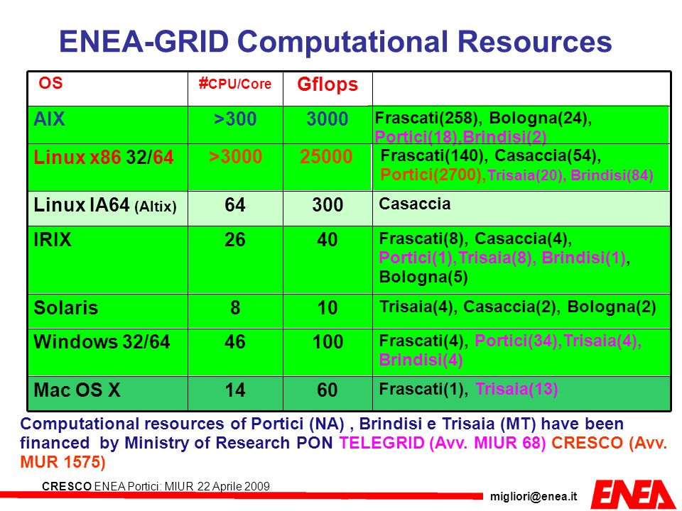 ENEA-GRID Computational Resources