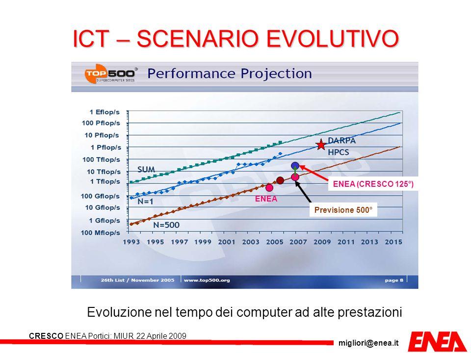 ICT – SCENARIO EVOLUTIVO