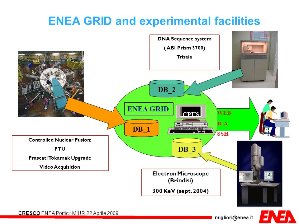 ENEA GRID and experimental facilities