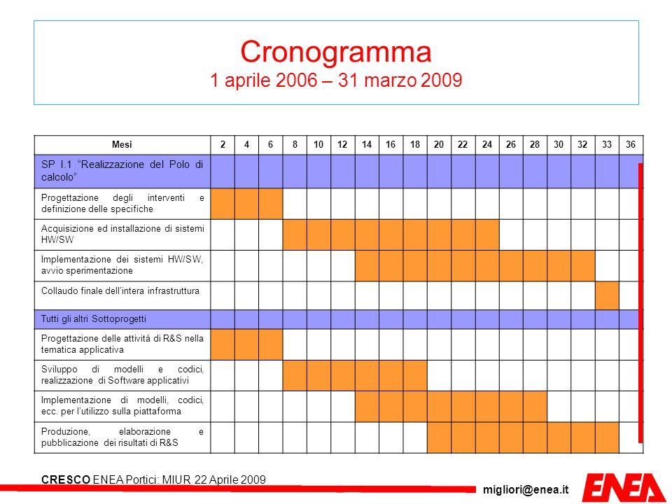 Cronogramma 1 aprile 2006 – 31 marzo 2009