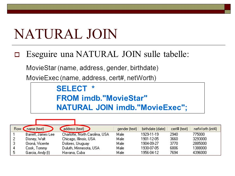 NATURAL JOIN Eseguire una NATURAL JOIN sulle tabelle: