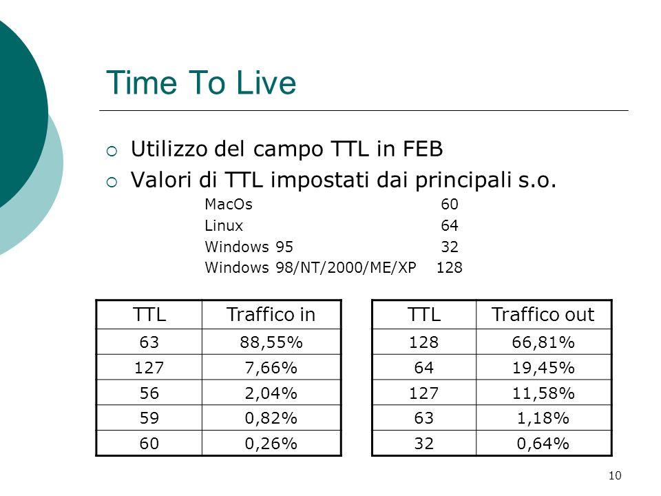 Time To Live Utilizzo del campo TTL in FEB