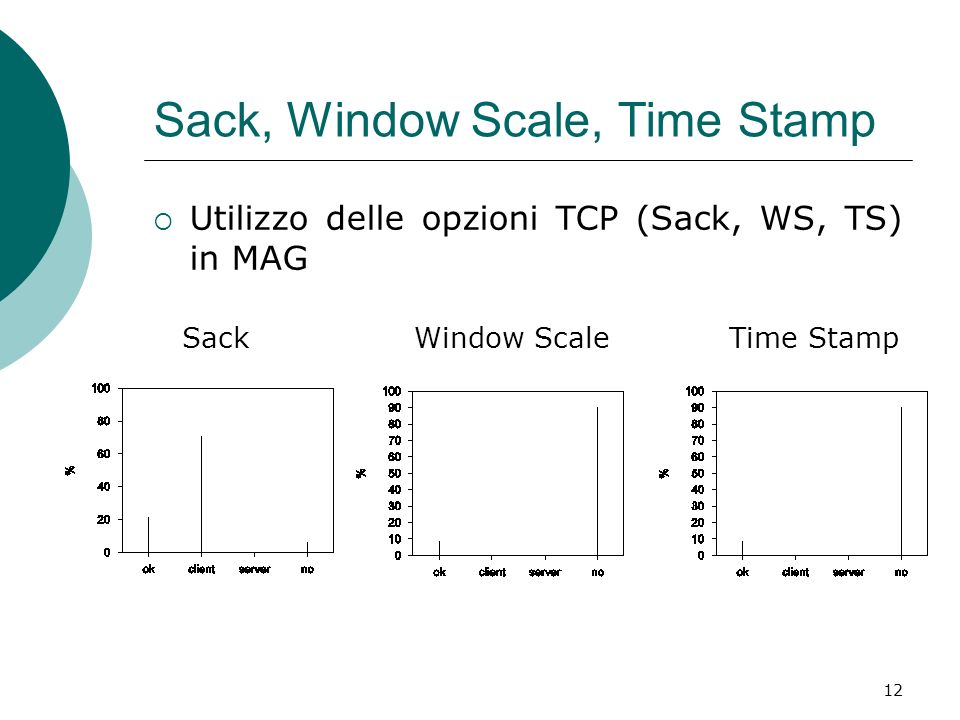 Sack, Window Scale, Time Stamp